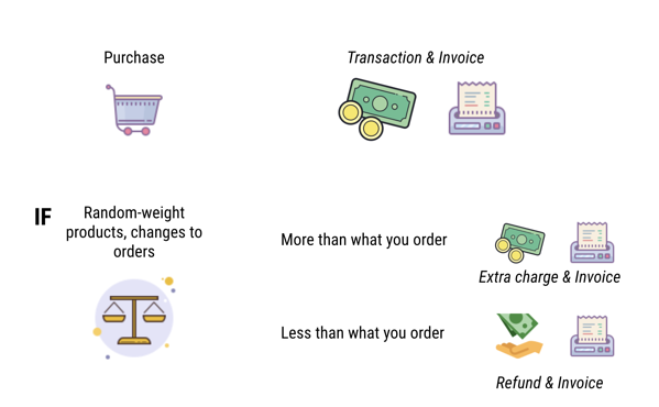 how-to-payment-transactions