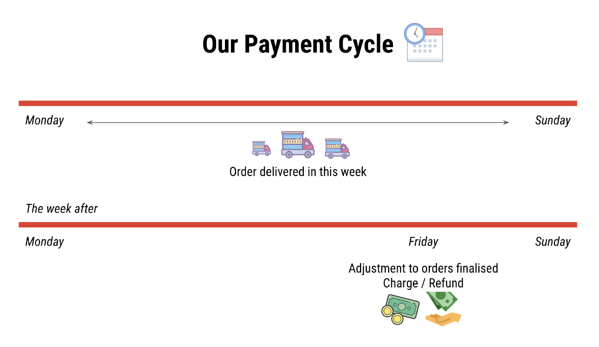 payment-cycle